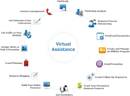 Virtual-Assistance-Process